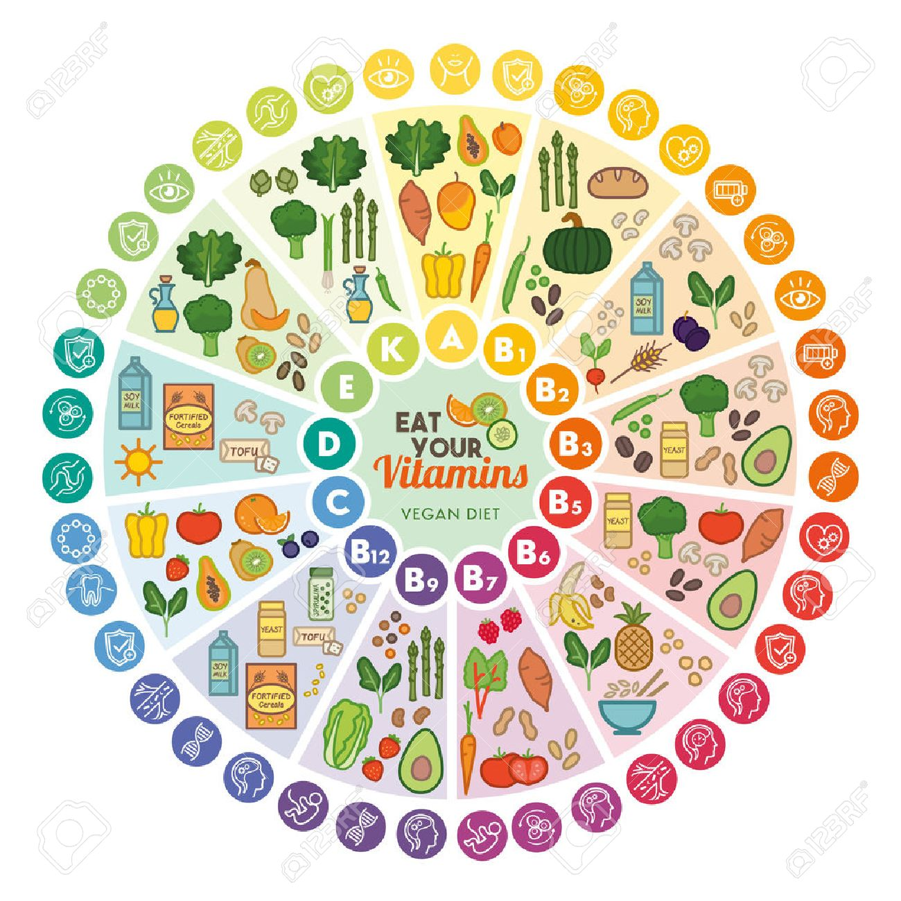 Image result for vegan food charts