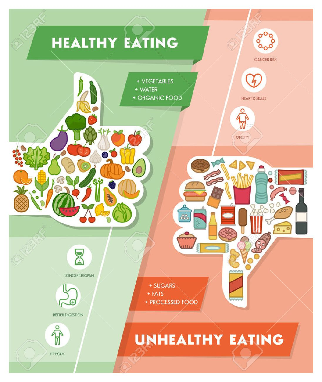 Healthy fresh vegetables and unhealthy junk food comparison with thumbs up and down, healthy eating and diet concept - 58290161