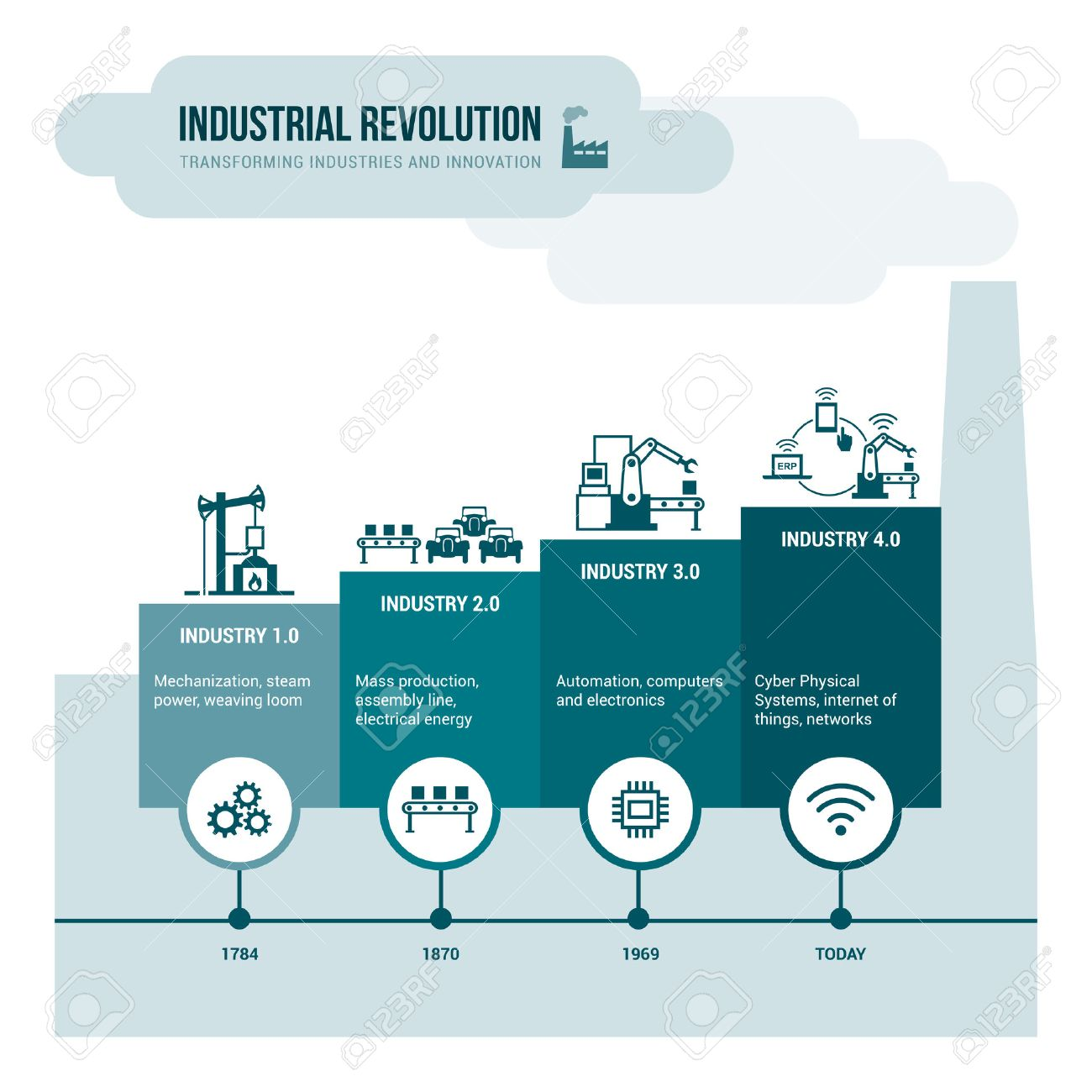 Industrial revolution stages from steam power to cyber physical systems, automation and internet of things - 67108937