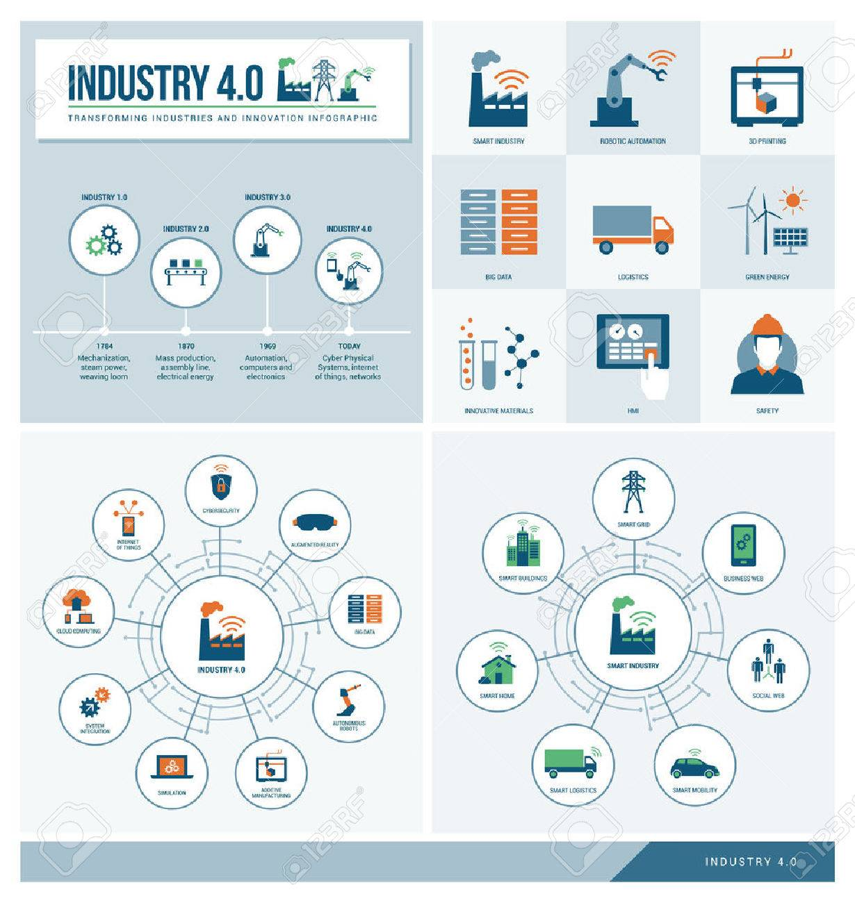 Industry 4.0 and smart productions infographics set: industrial revolution, productivity, technology and innovation - 68749288