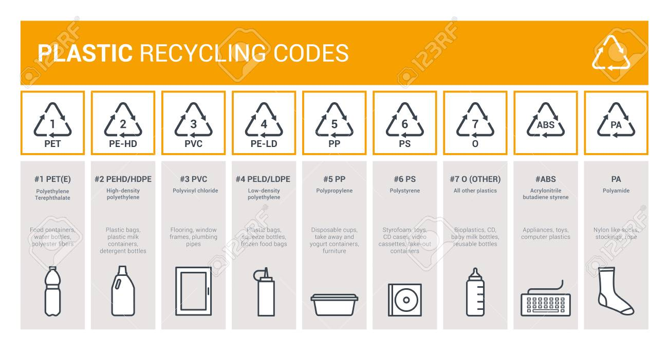Plastic recycling codes infographic for packaging labeling, waste disposal and industrial reprocessing, environmental care concept - 123175058