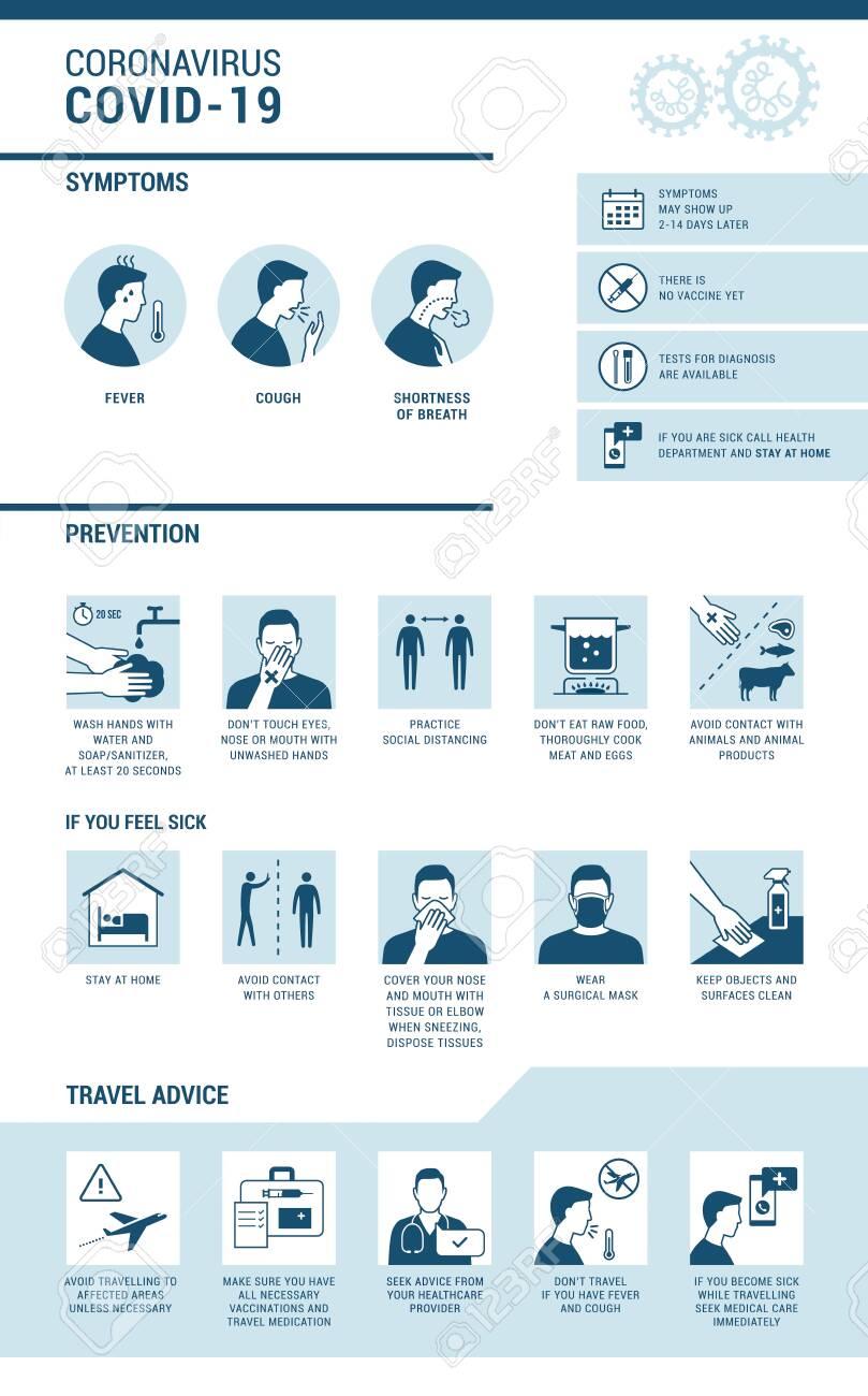 Coronavirus Covid-19 infographic: symptoms, prevention and travel advice - 142774875