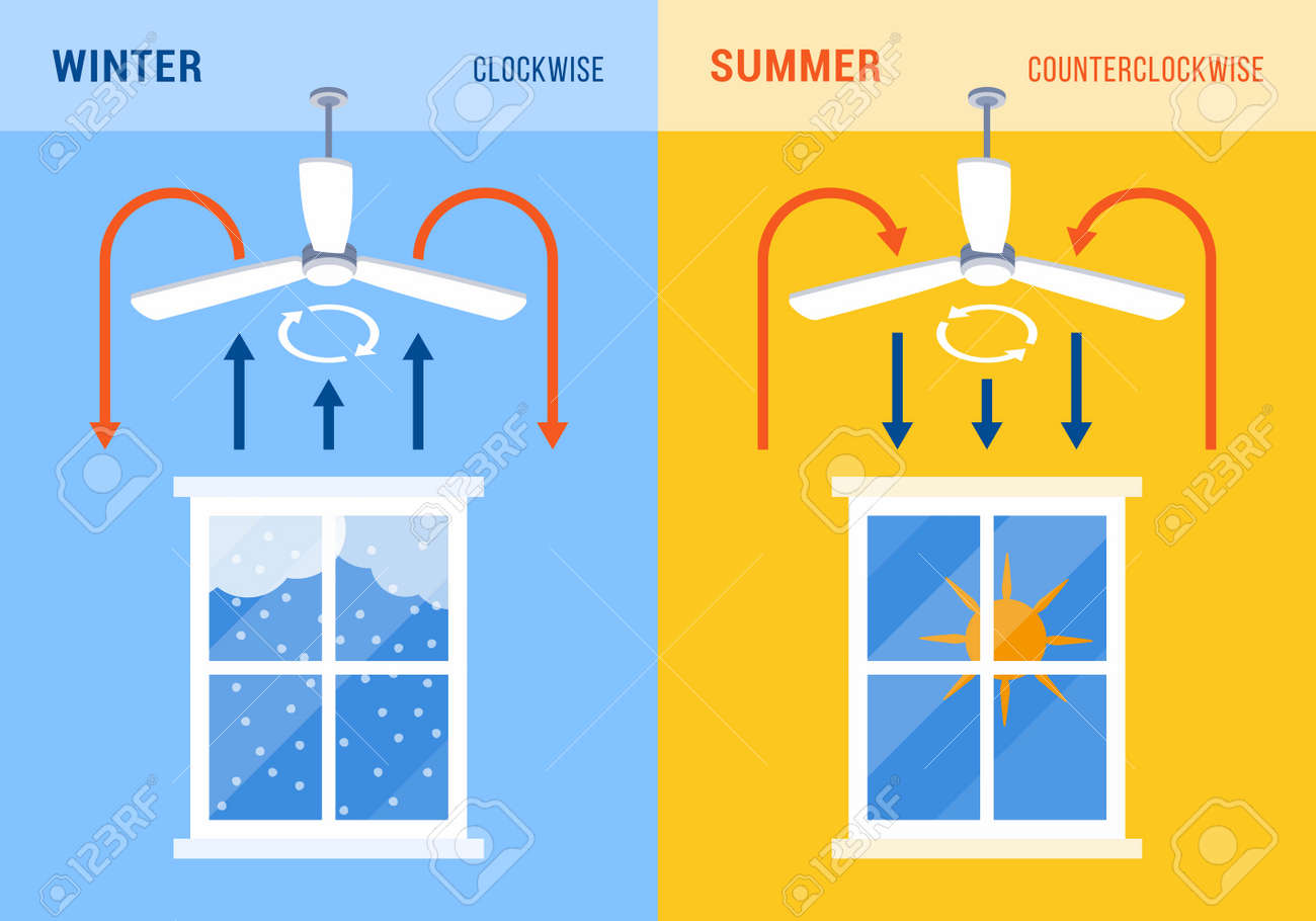 Ceiling fan direction for winter and summer, energy saving concept - 164080742