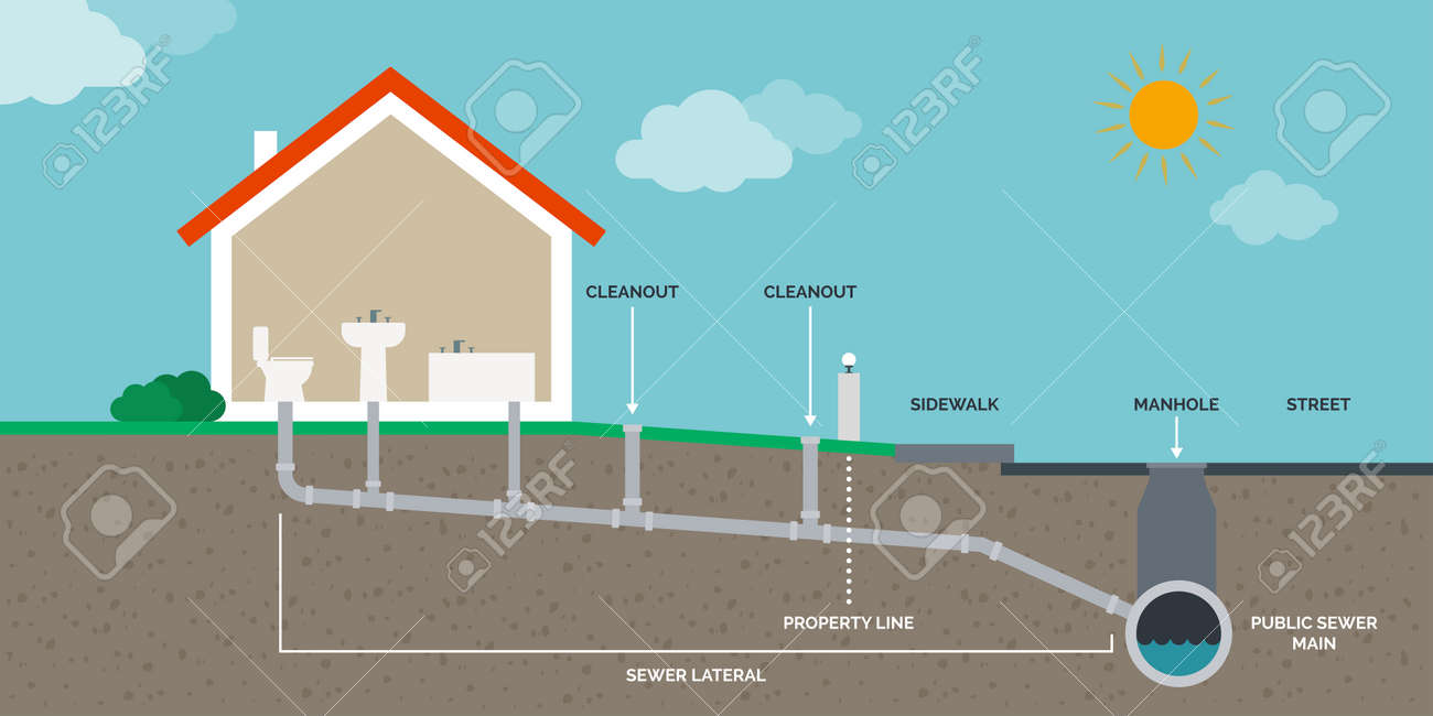 Home drain and sewer system infographic - 169454574