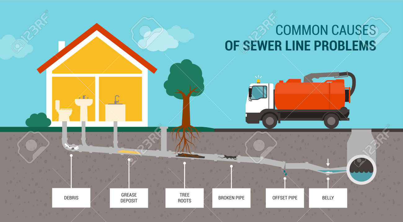 Common causes of sewer line problems infographic and sewer truck - 169454609