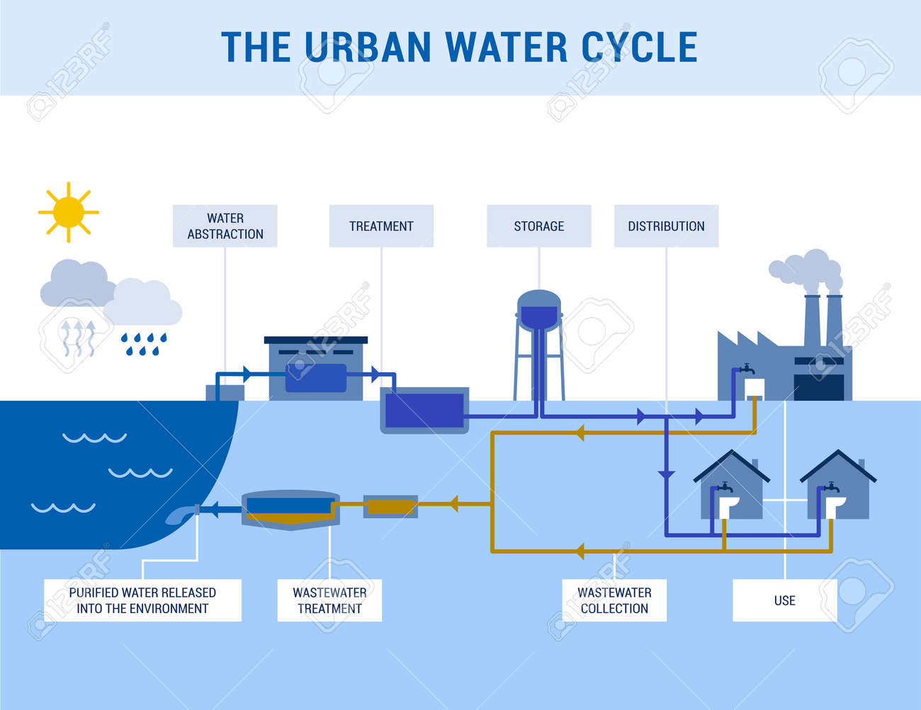 The urban water cycle: water abstraction, treatment, distribution and wastewater management infographic - 171662116