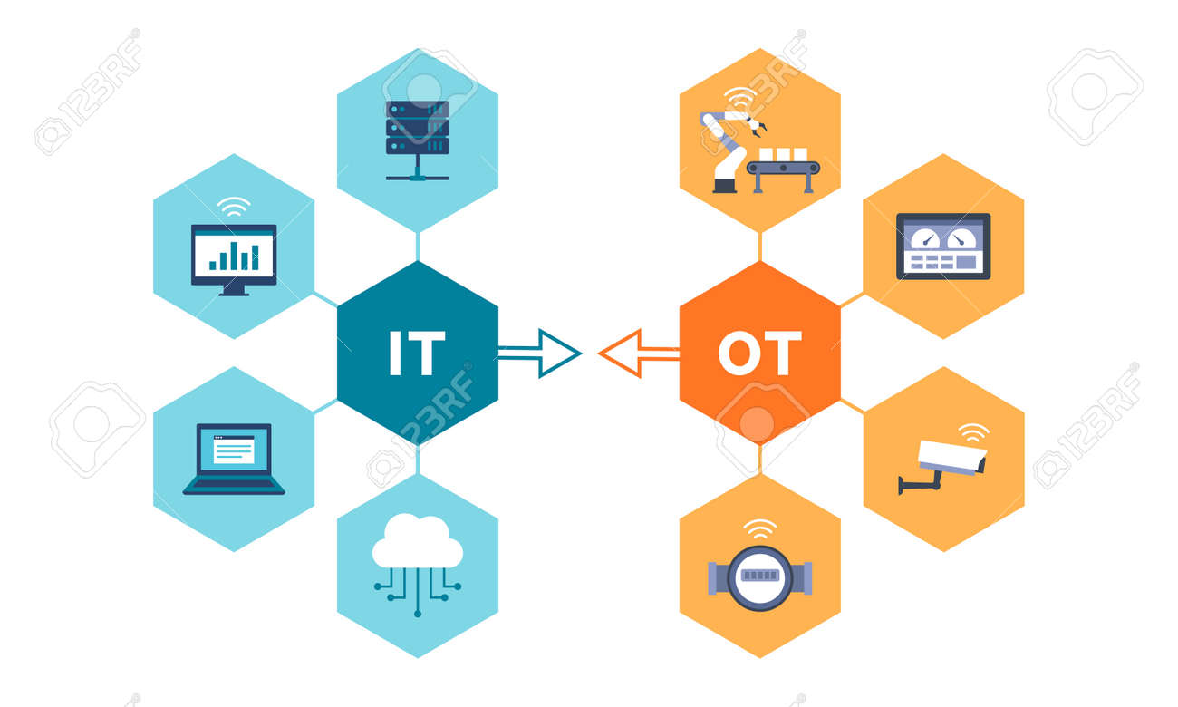 Information technology and operational technology convergence, industrial IOT - 173444880