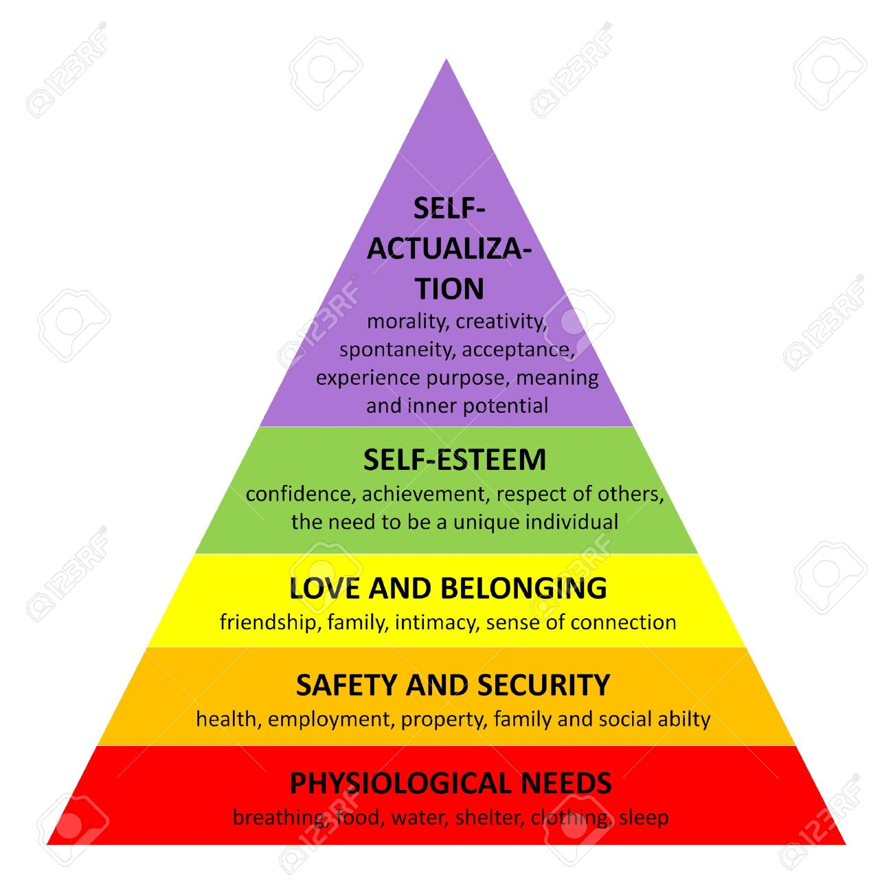Detailed Famous Maslow Pyramid Describing All Essential Needs ...