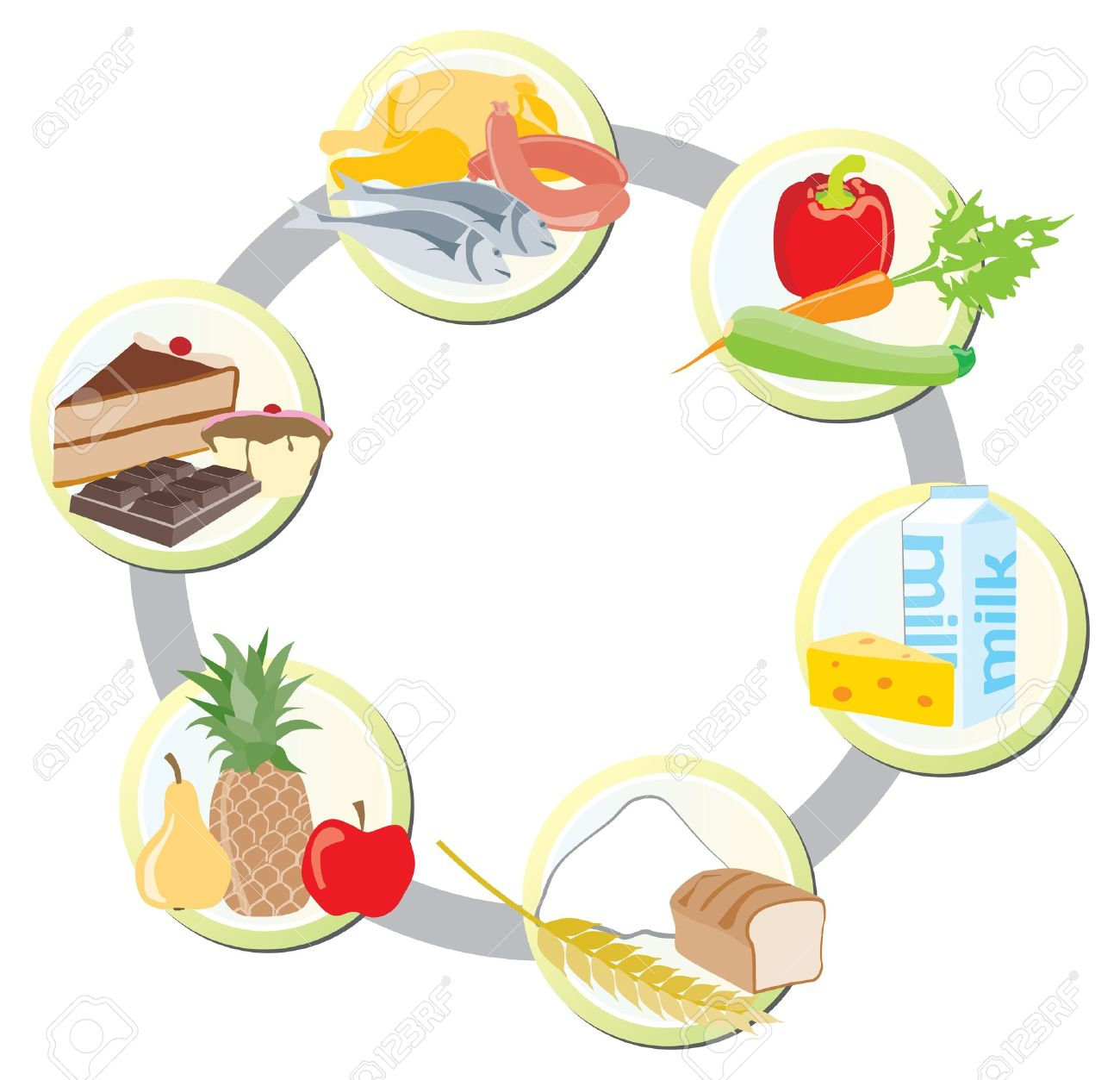 The food in groups meat, poultry and fish vegetables milk and dairy cereals friut sweets and fats - 16010270