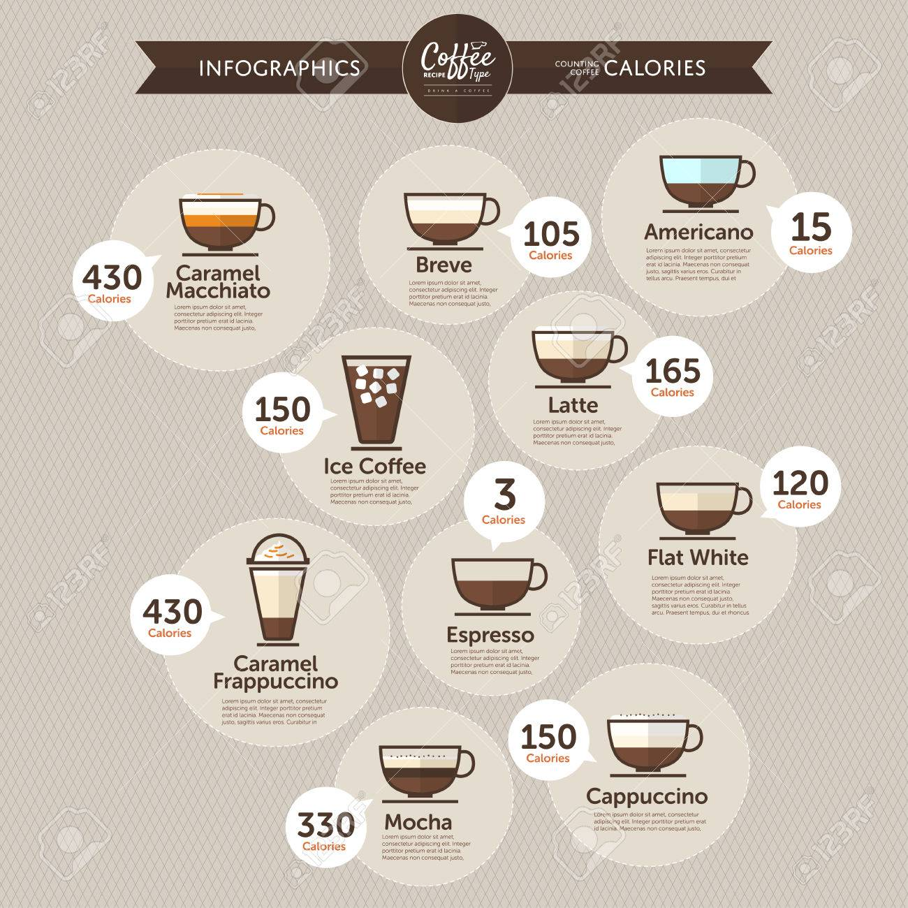 Coffee infographics calories by type - 32489410