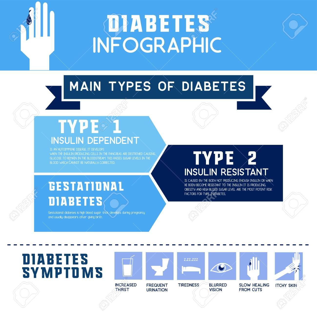 hart en vaatziekten bij síntomas de diabetes