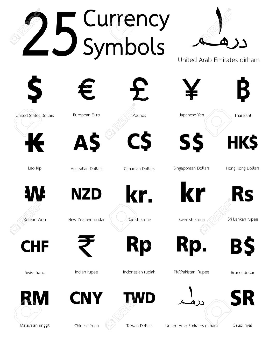 Zacharys Ap Economics Blog World Currency Symbols