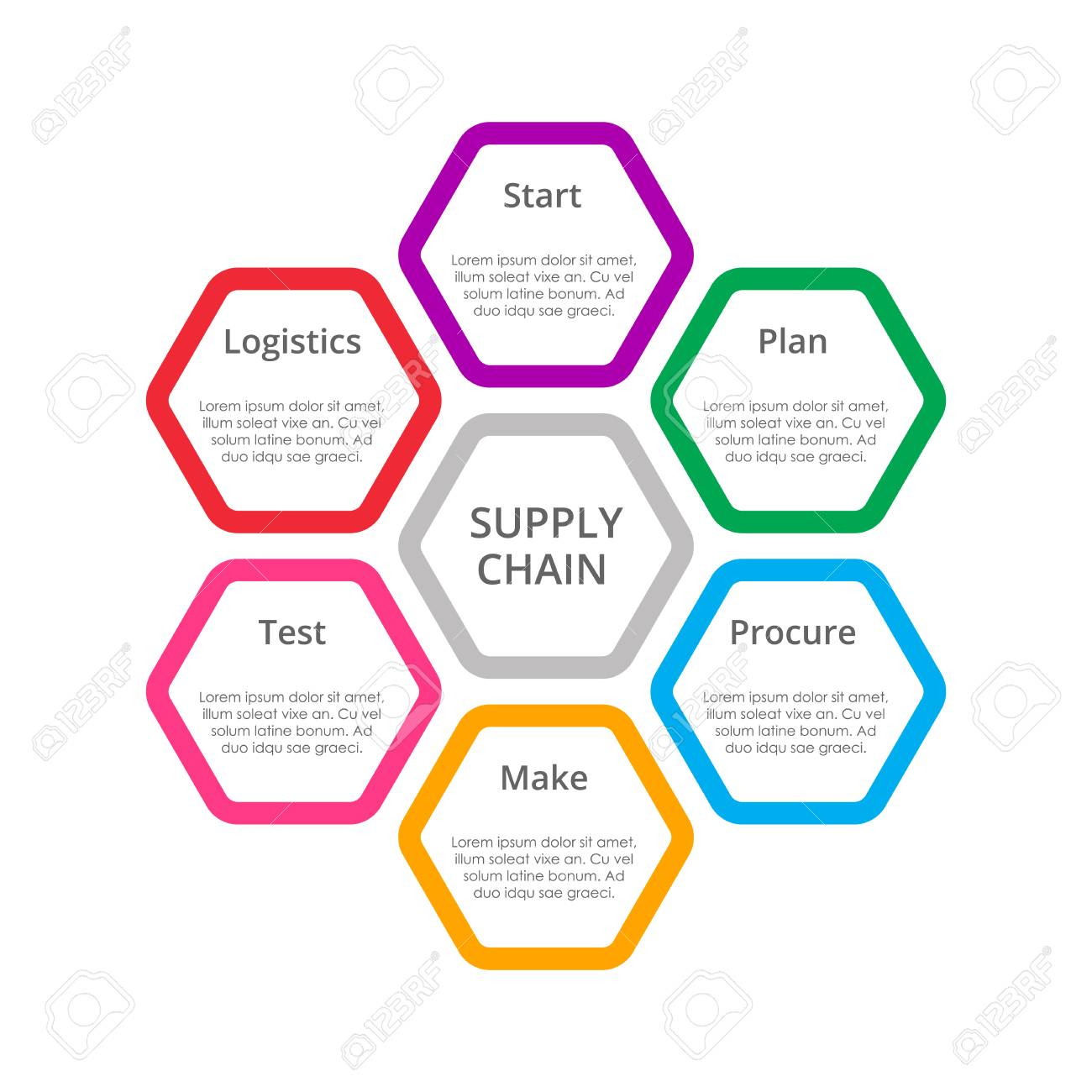 Supply Chain Diagram Template For Business. Royalty Free Cliparts ...