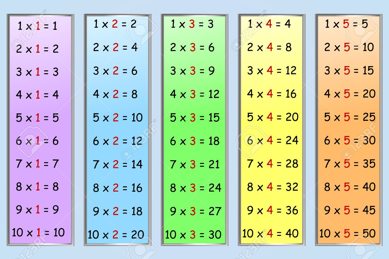 Set Of Simple Multiplication Tables, Numbers 1-5 Royalty Free ...