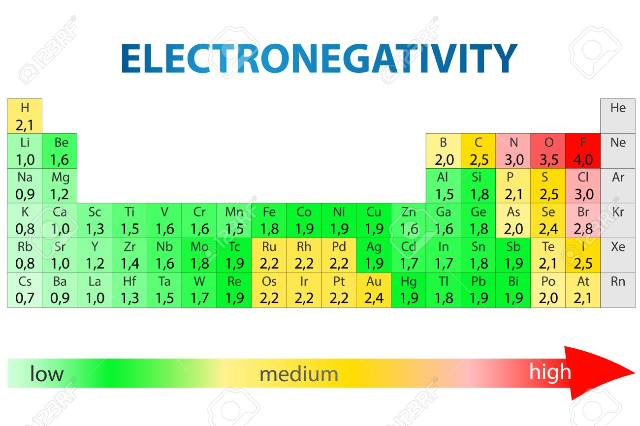 periodic table of elements with electronegativity values stock vector 26072026 - Periodic Table Electronegativity Trend