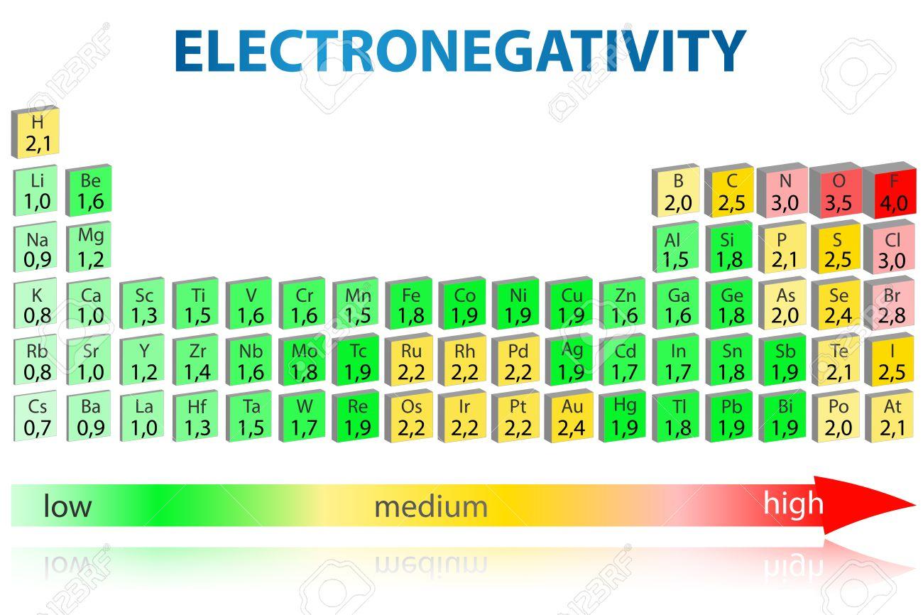 Tabla peridica de los elementos con los valores de foto de archivo tabla peridica de los elementos con los valores de electronegatividad urtaz Images