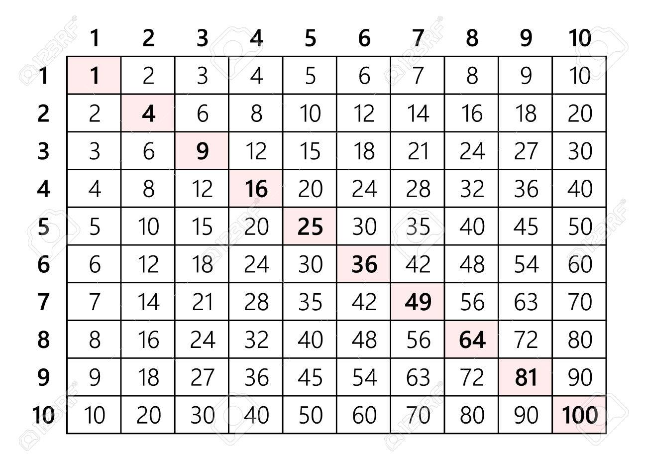 Multiplication table 10x10 royalty free cliparts vectors and multiplication table 10x10 stock vector 84812527 nvjuhfo Image collections
