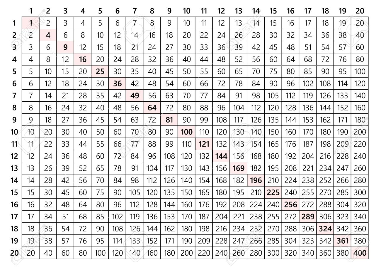 100 30 multiplication table file dozenal multiplication teaching gamestrikefo Gallery