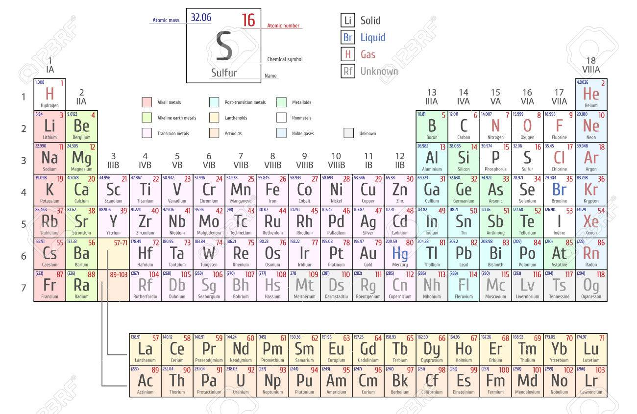 Delightful Periodic Table Of The Elements By Mendeleev, Shows Atomic Number, Symbol,  Name And