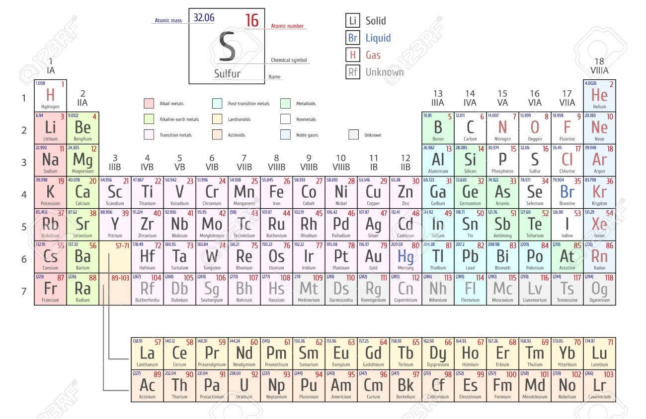 Tabla peridica de los elementos por mendeleev muestra nmero foto de archivo tabla peridica de los elementos por mendeleev muestra nmero atmico smbolo nombre y peso atmico urtaz Images