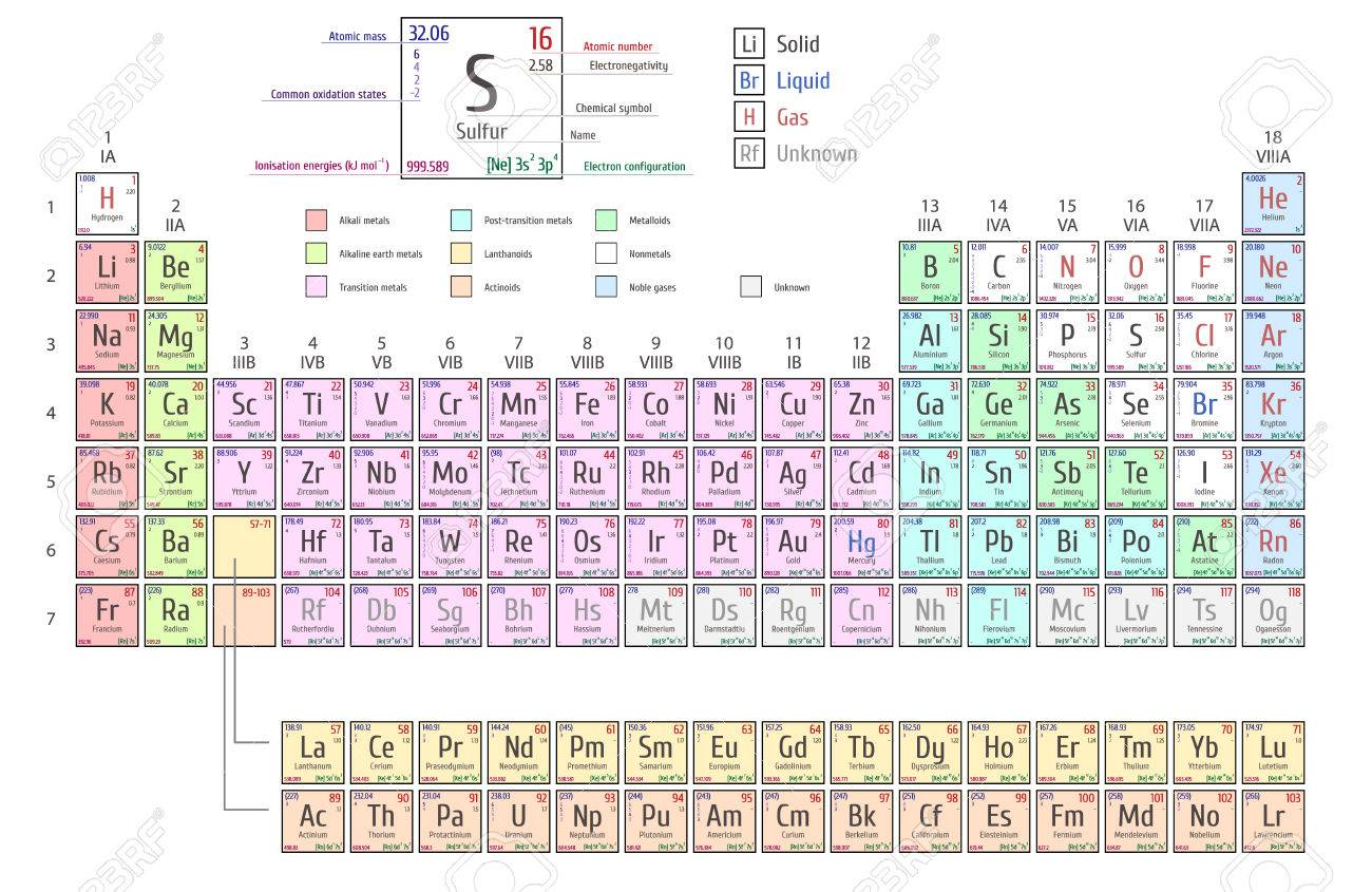 Periodic table of elements shows atomic number symbol name periodic table of elements shows atomic number symbol name and atomic weight stock vector urtaz Image collections