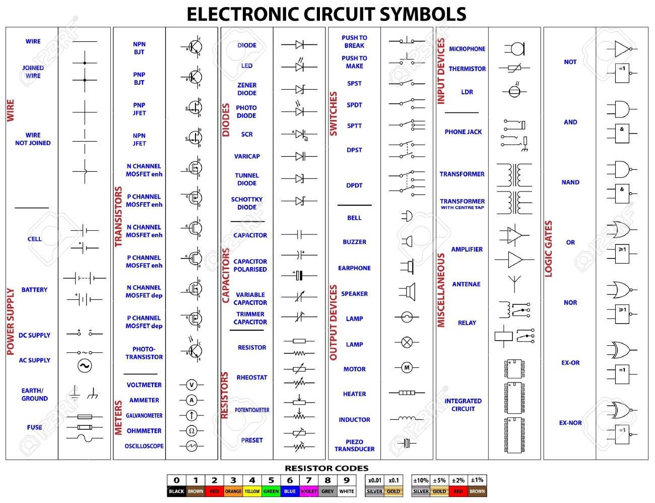 Complete set of electronic circuit symbols and resistor codes - 15193348