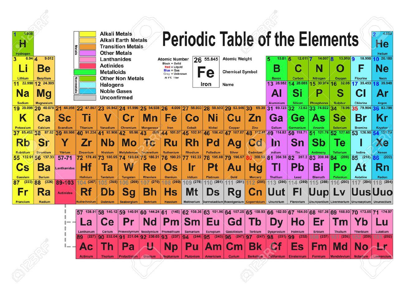 Tabla peridica de los elementos ilustracin vectorial foto de archivo tabla peridica de los elementos ilustracin vectorial urtaz Choice Image