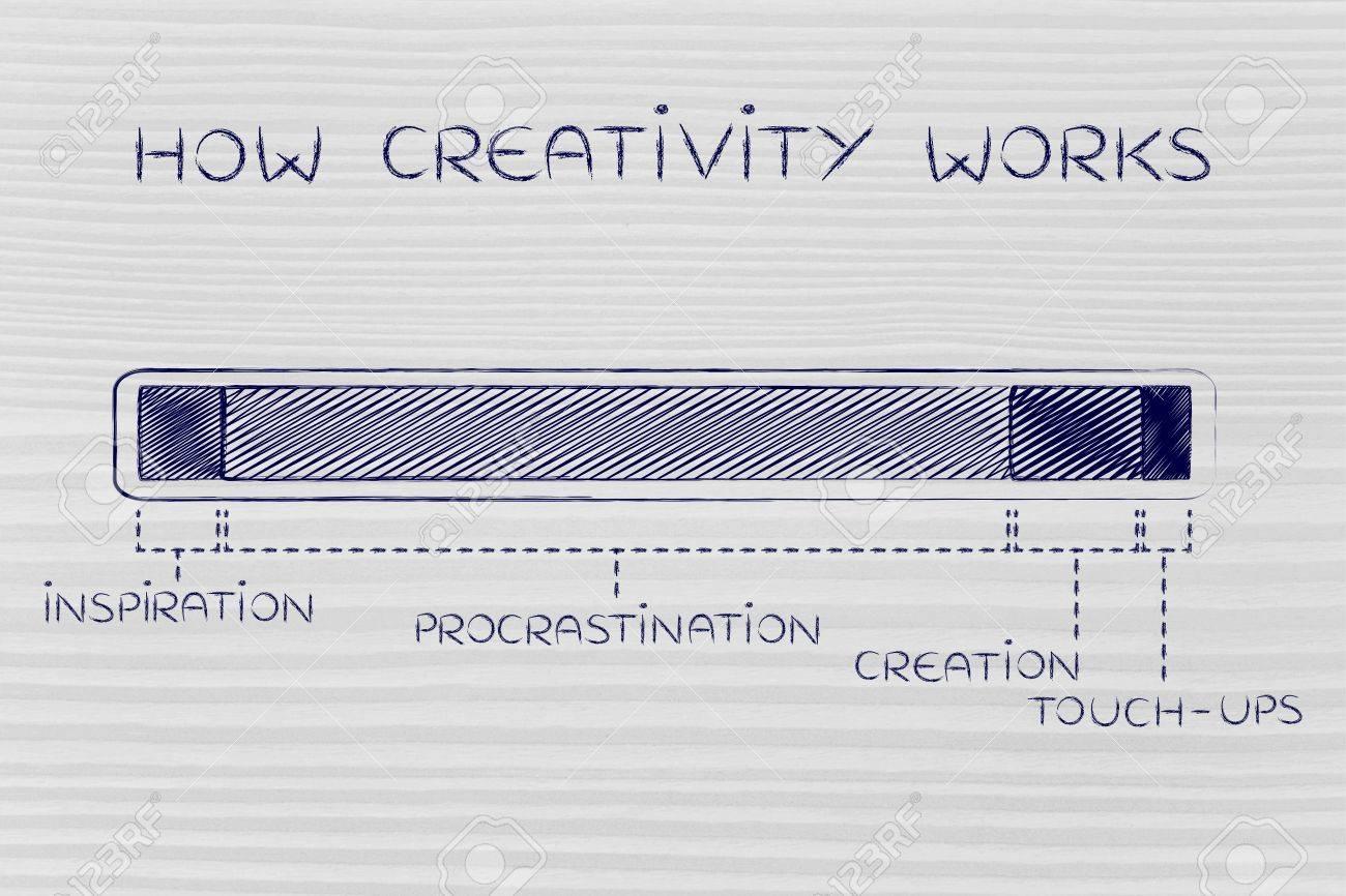 creation in progress