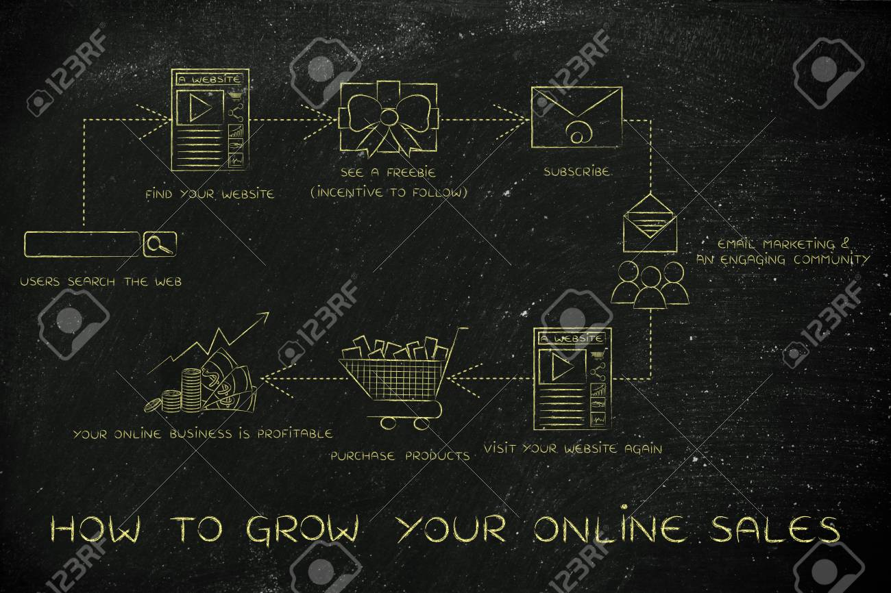 how to grow your online sales steps to increase your blog s stock