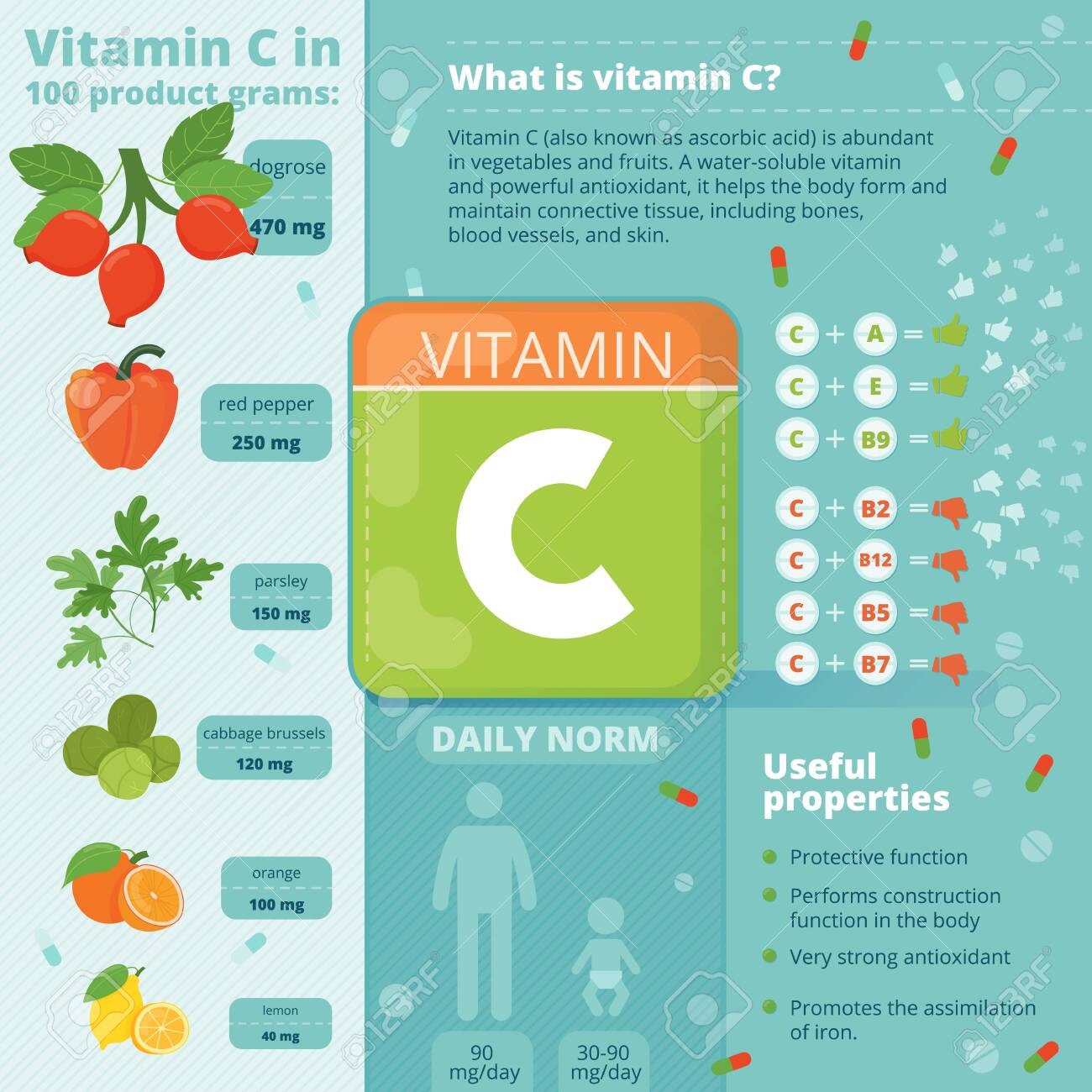daily free diet vitamin deficiency