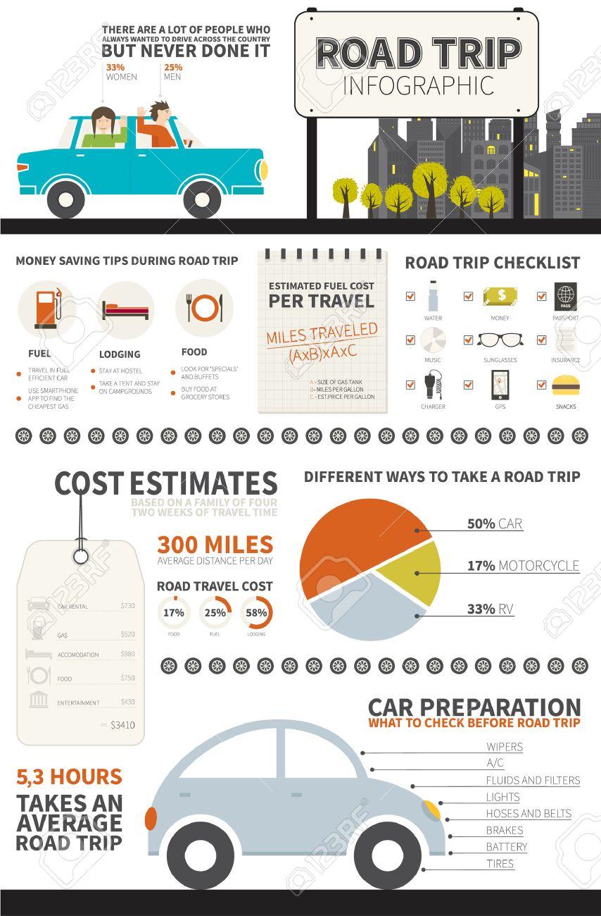 Road Trip Infografik - Alles Geht, Müssen Sie Geschichte über Reisen ...