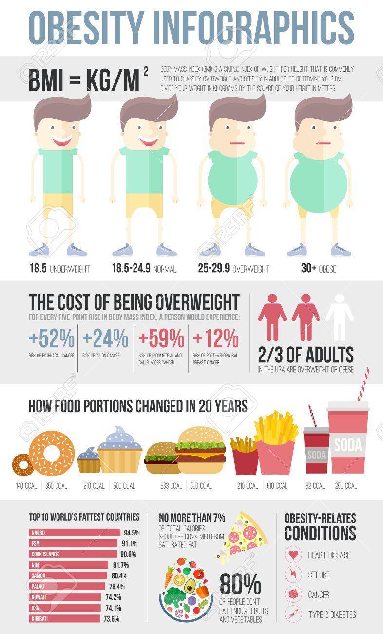 Banque d images - Obésité modèle infographique - fast food 38489eac40d