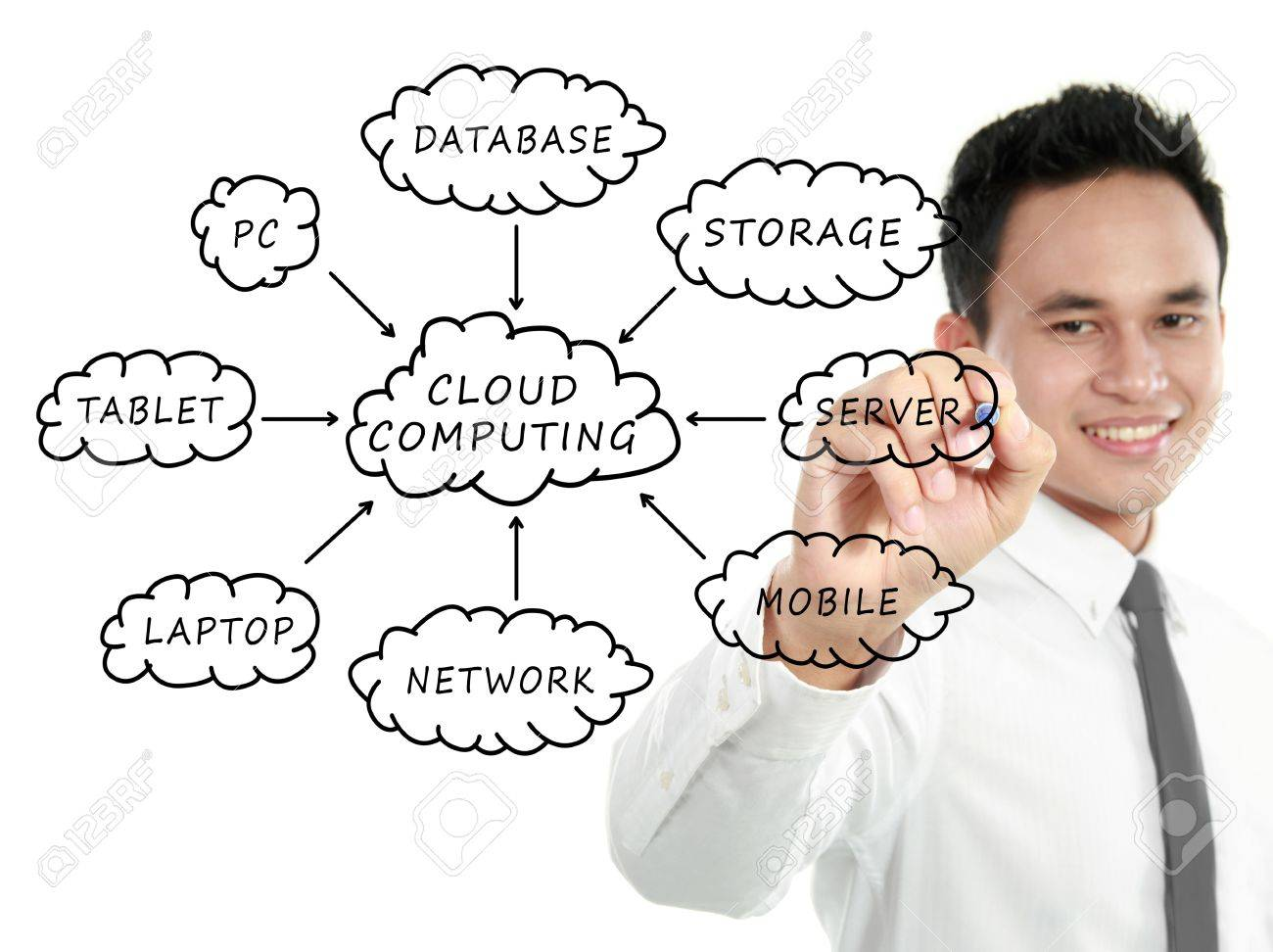 Businessman drawing a Cloud Computing schema on whiteboard Stock Photo - 13157445