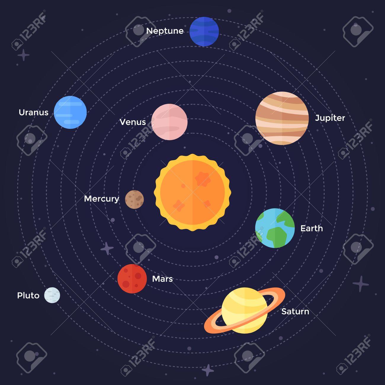 vector sistema solar plano ilustración de los planetas en sus