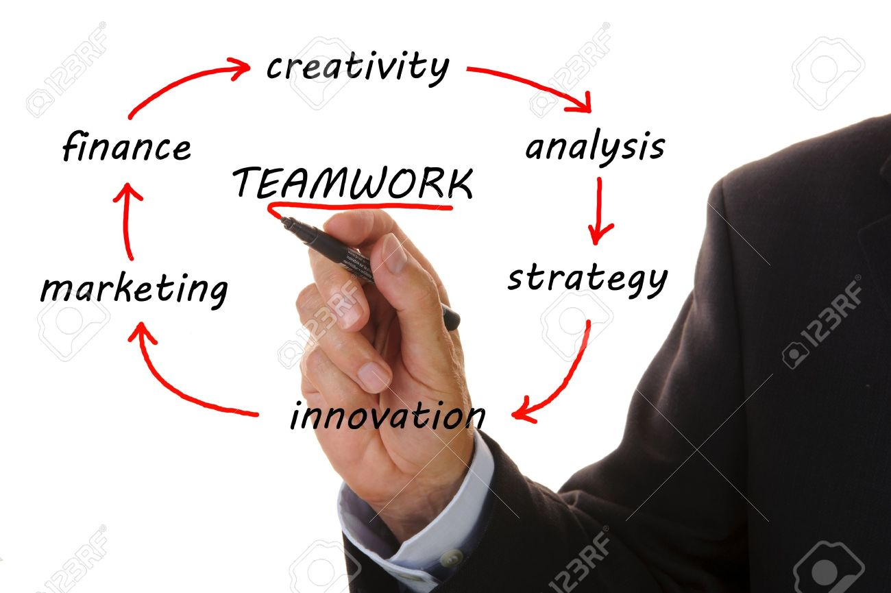 business flowchart shows way from innovation to creativity with teamwork Stock Photo - 8826306