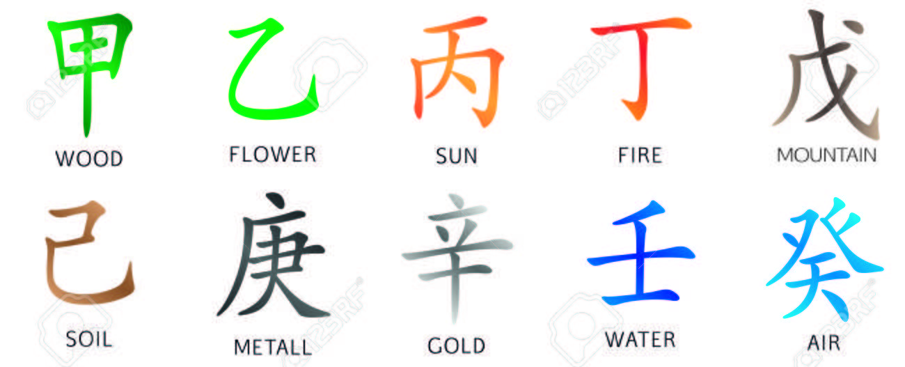 Set Of Symbols From Chinese Hieroglyphs Translation Of 10 Zodiac