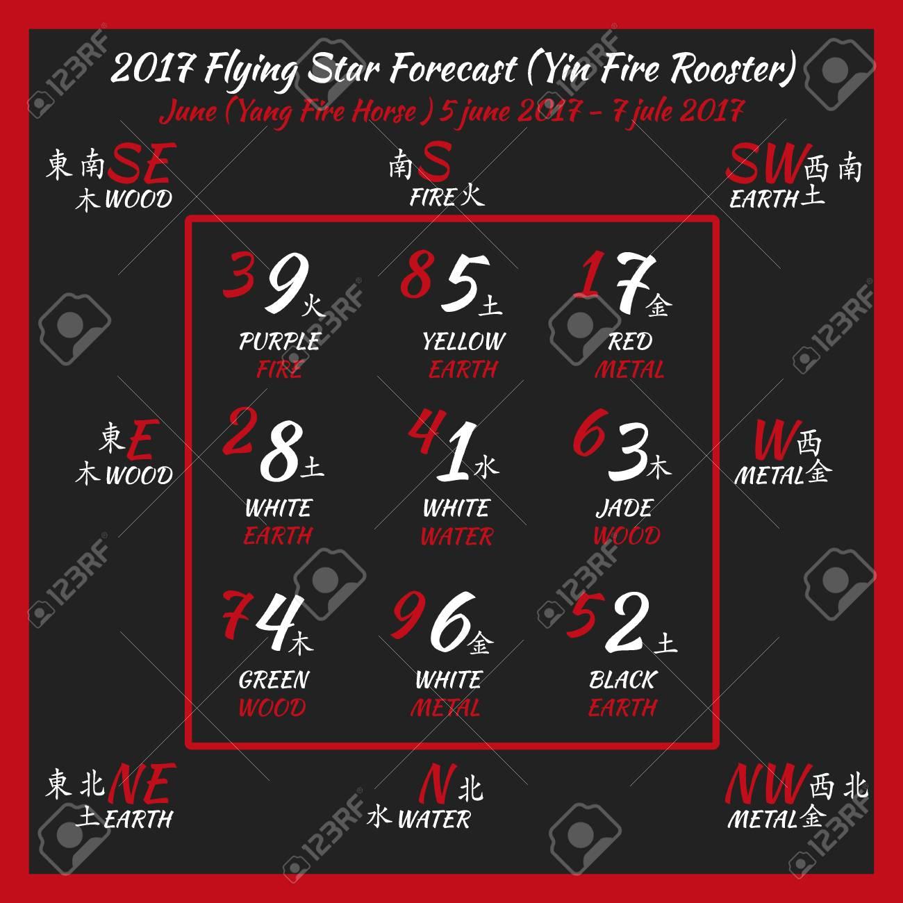 Prévisions Détoiles Volantes 2017 Numéros De Hiéroglyphes Chinois Traduction De Caractères Nombres Lo Shu Carré 2017 Calendrier Feng Shui
