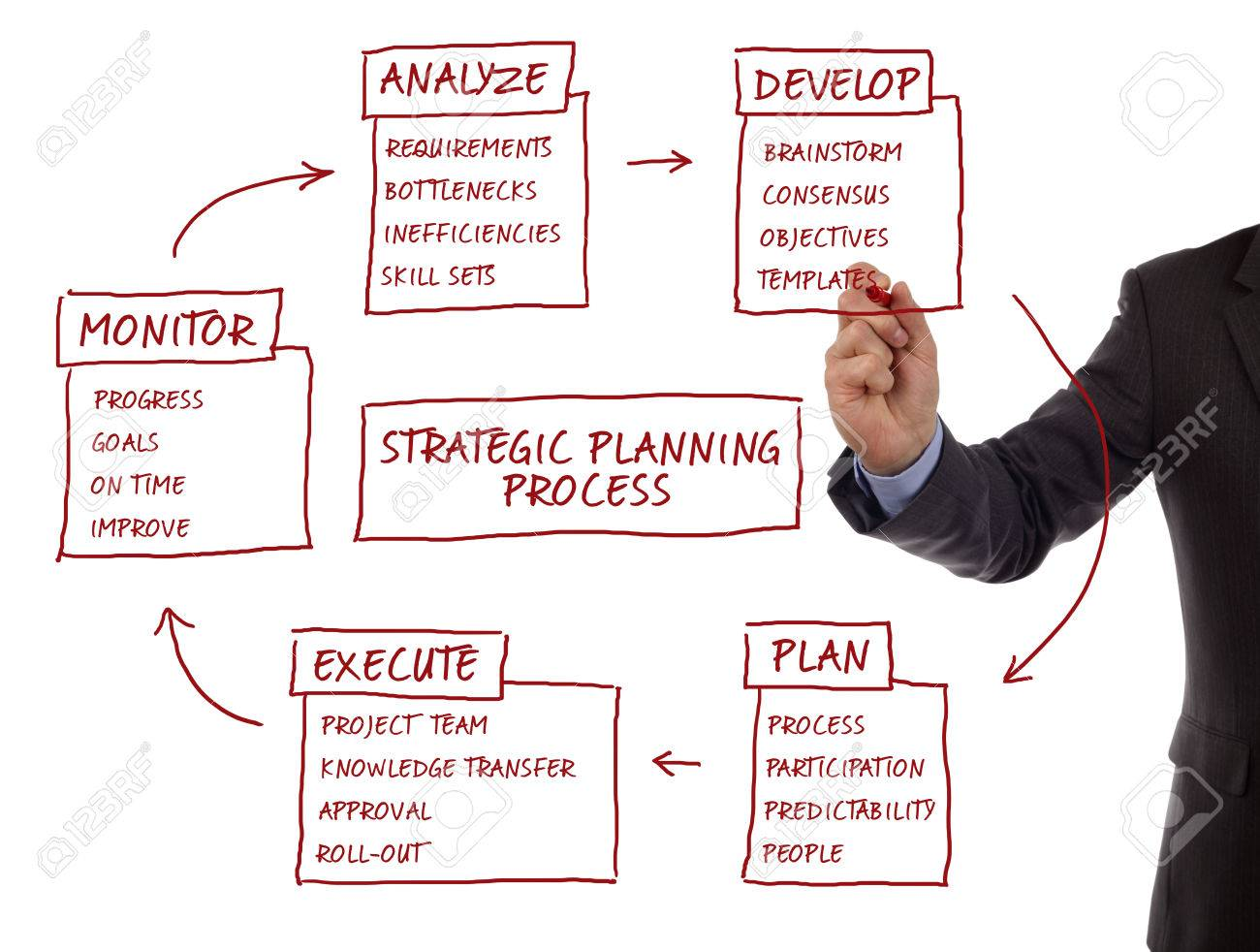 Strategy Management Planning Process Flow Chart Showing Key Business Diagram How To Stock Photo Terms Analyze Develop Plan Execute And Monitor