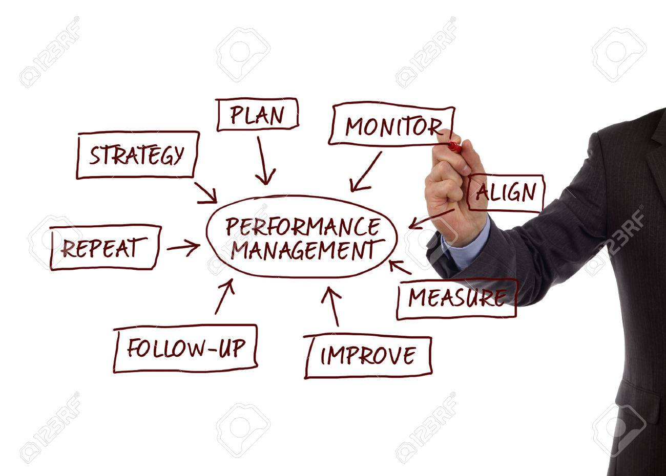 Performance management flow chart showing key business terms strategy, plan, monitor, align, measure, improve, follow-up and repeat Stock Photo - 25085142