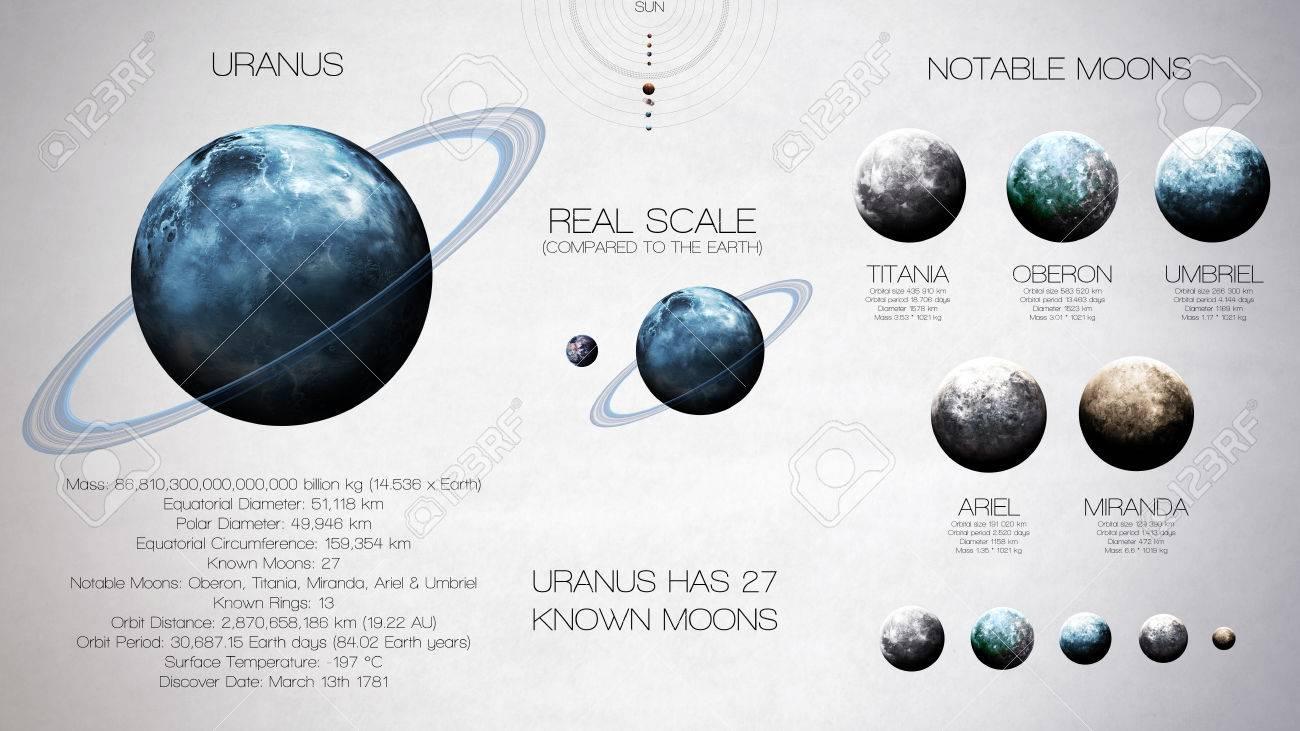 urano infografía de alta resolución sobre el planeta sistema solar