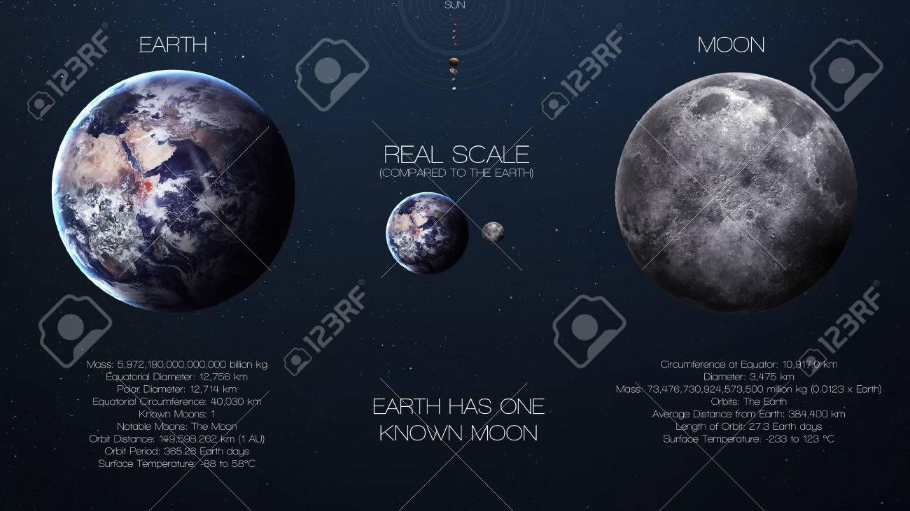 tierra la luna infografía de alta resolución sobre el planeta