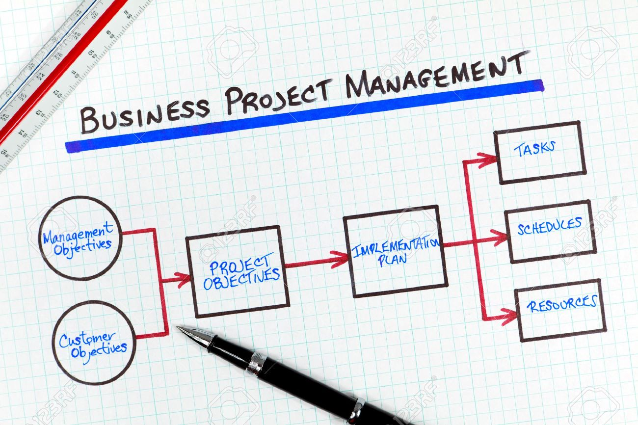 business project management process flow diagram stock photo