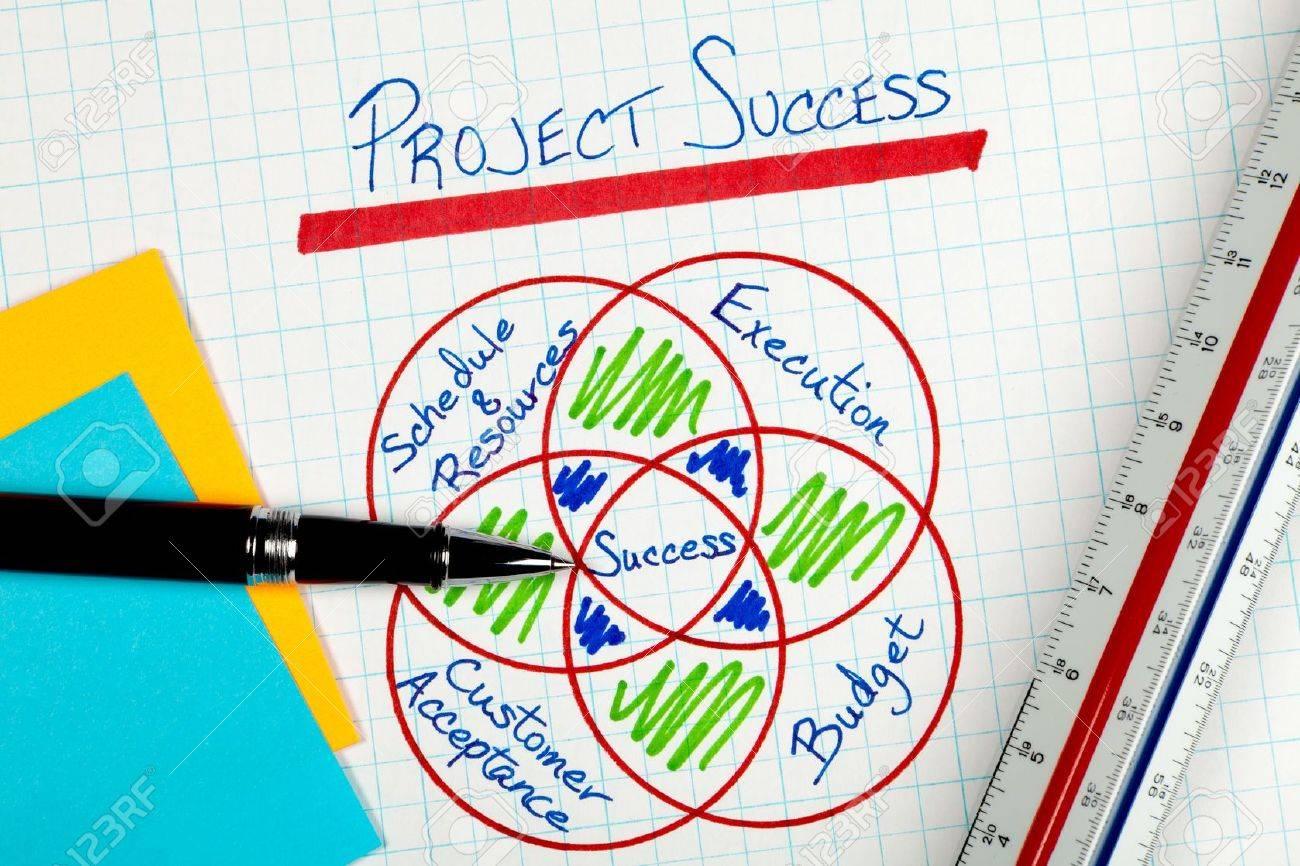 Business Project Management Success Factors Diagram Stock Photo - 8385590