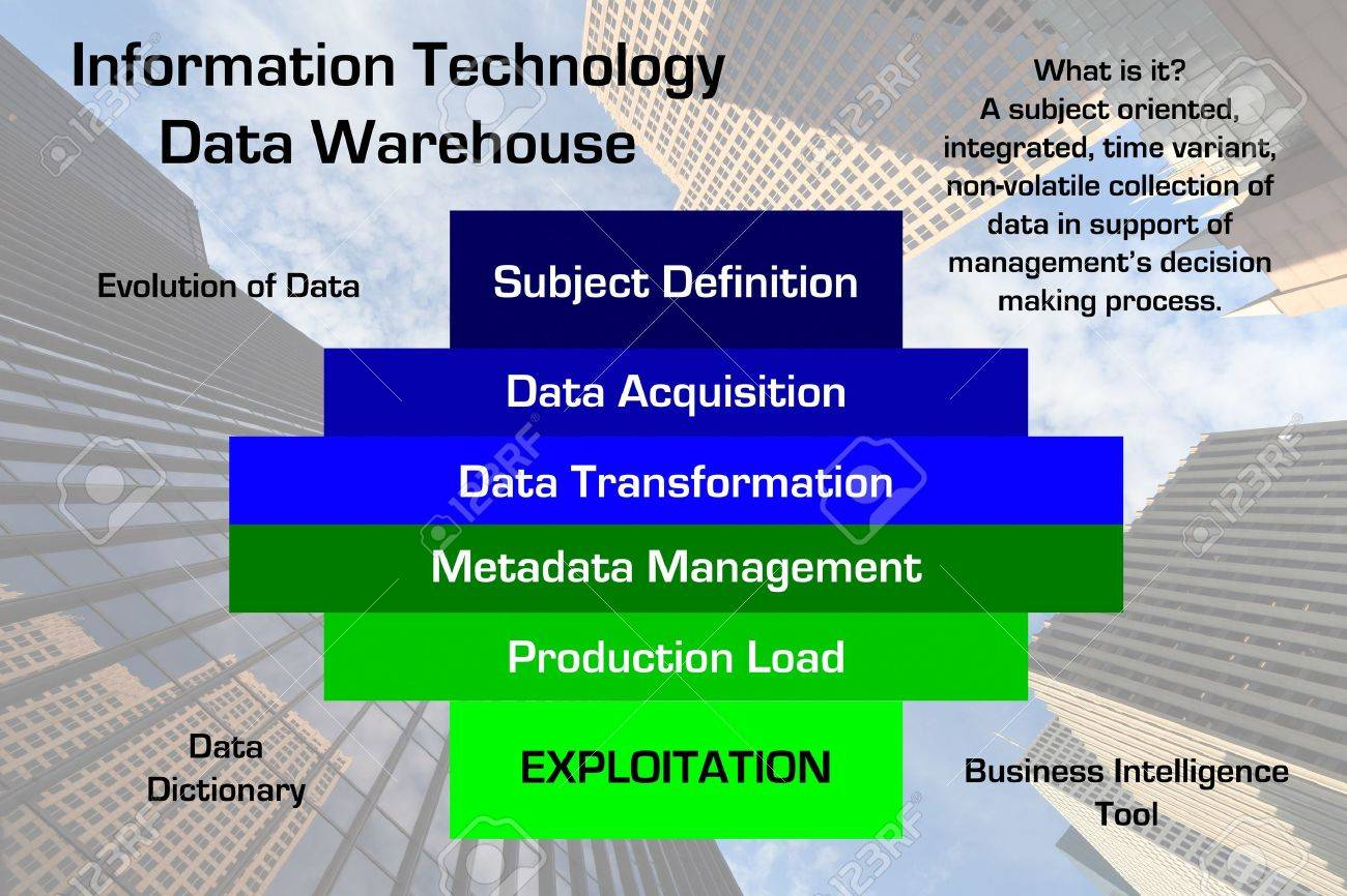 Diagram of a information technology data warehouse methodology diagram of a information technology data warehouse methodology with downtown business skyscraper image in the background ccuart Image collections