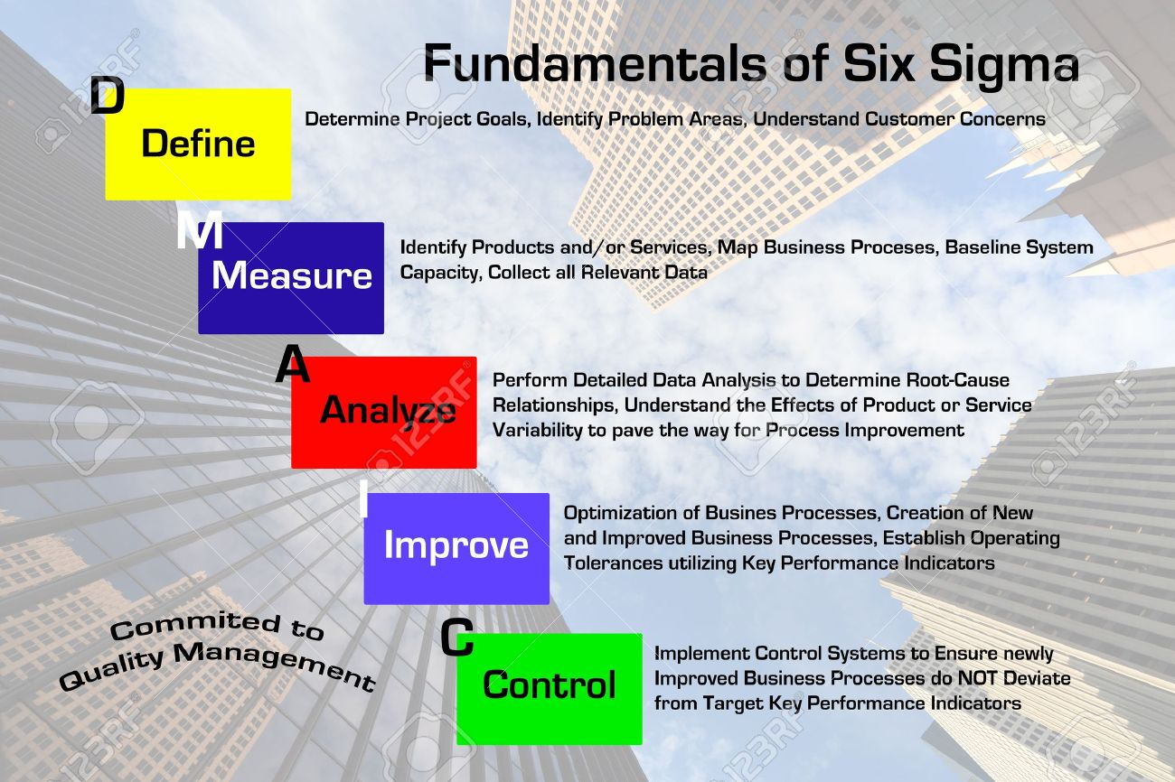 Diagram depicting the fundamentals of the six sigma quality diagram depicting the fundamentals of the six sigma quality management process with downtown skyscraper business image ccuart Gallery