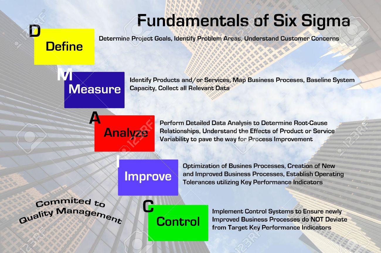 diagram depicting the fundamentals of the six sigma quality rh 123rf com six sigma diagram visio six sigma diagrama de pareto