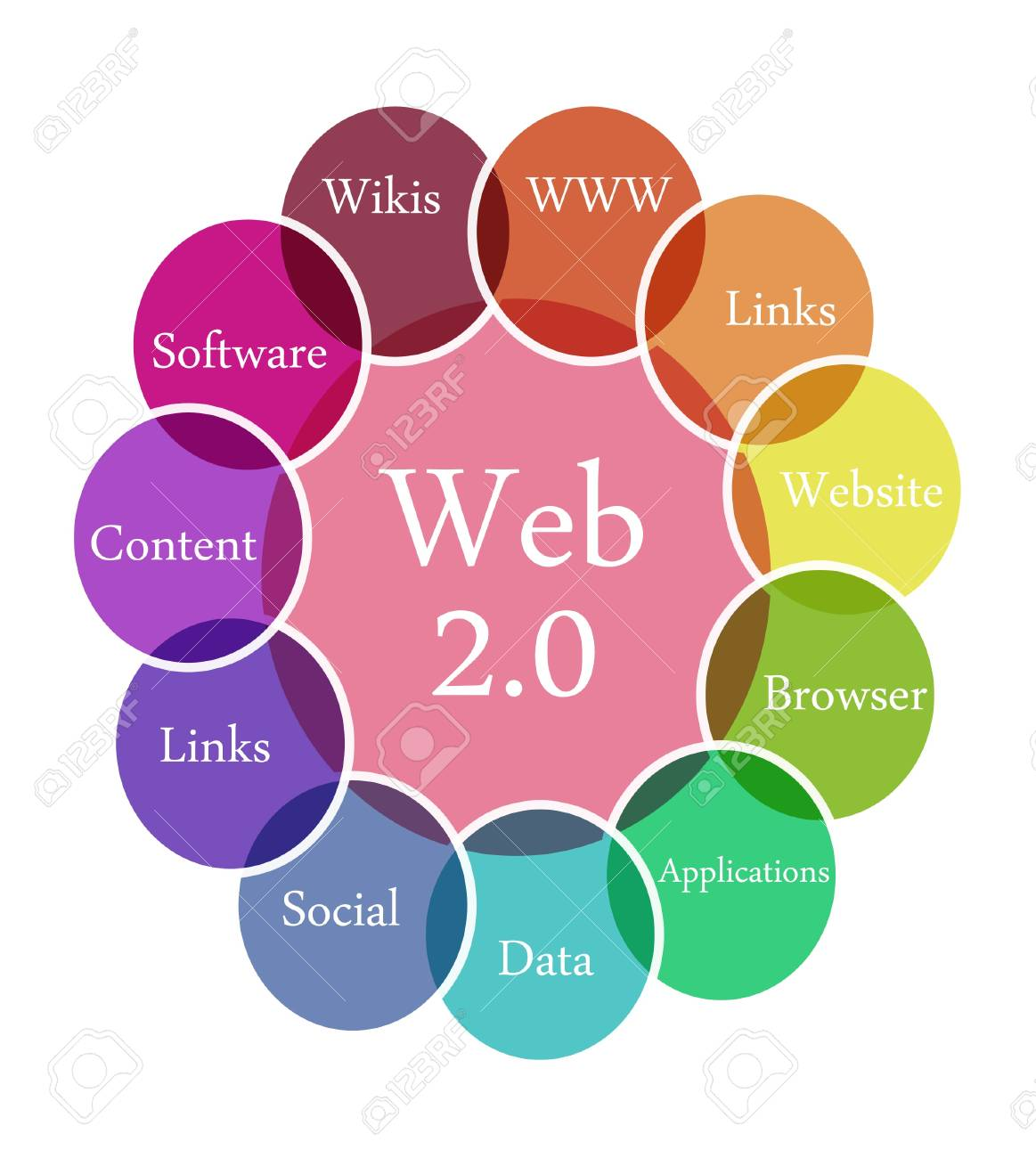Color diagram illustration of Web 2.0 Stock Photo - 10063913