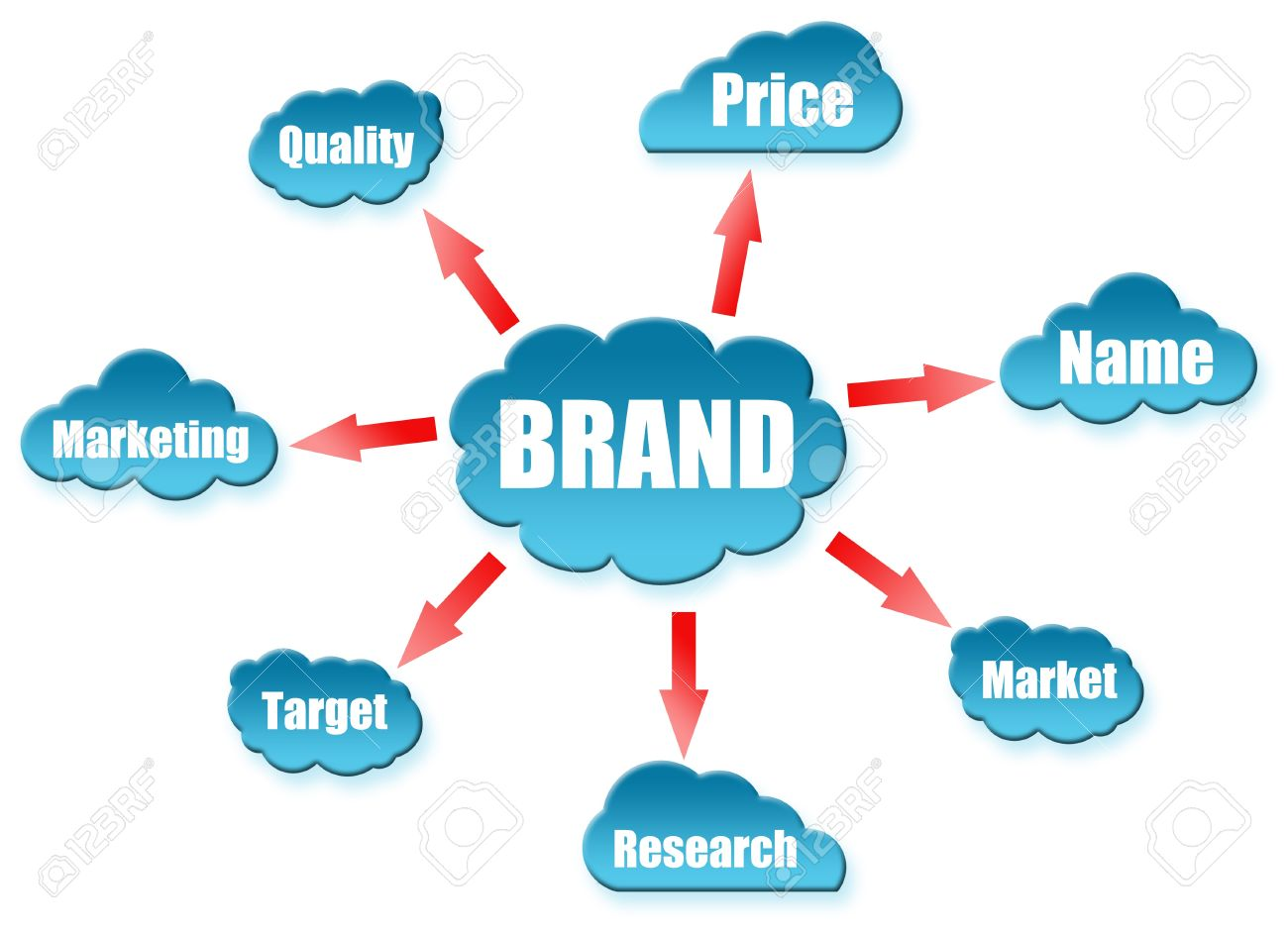 Brand word on cloud scheme Stock Photo - 11615061