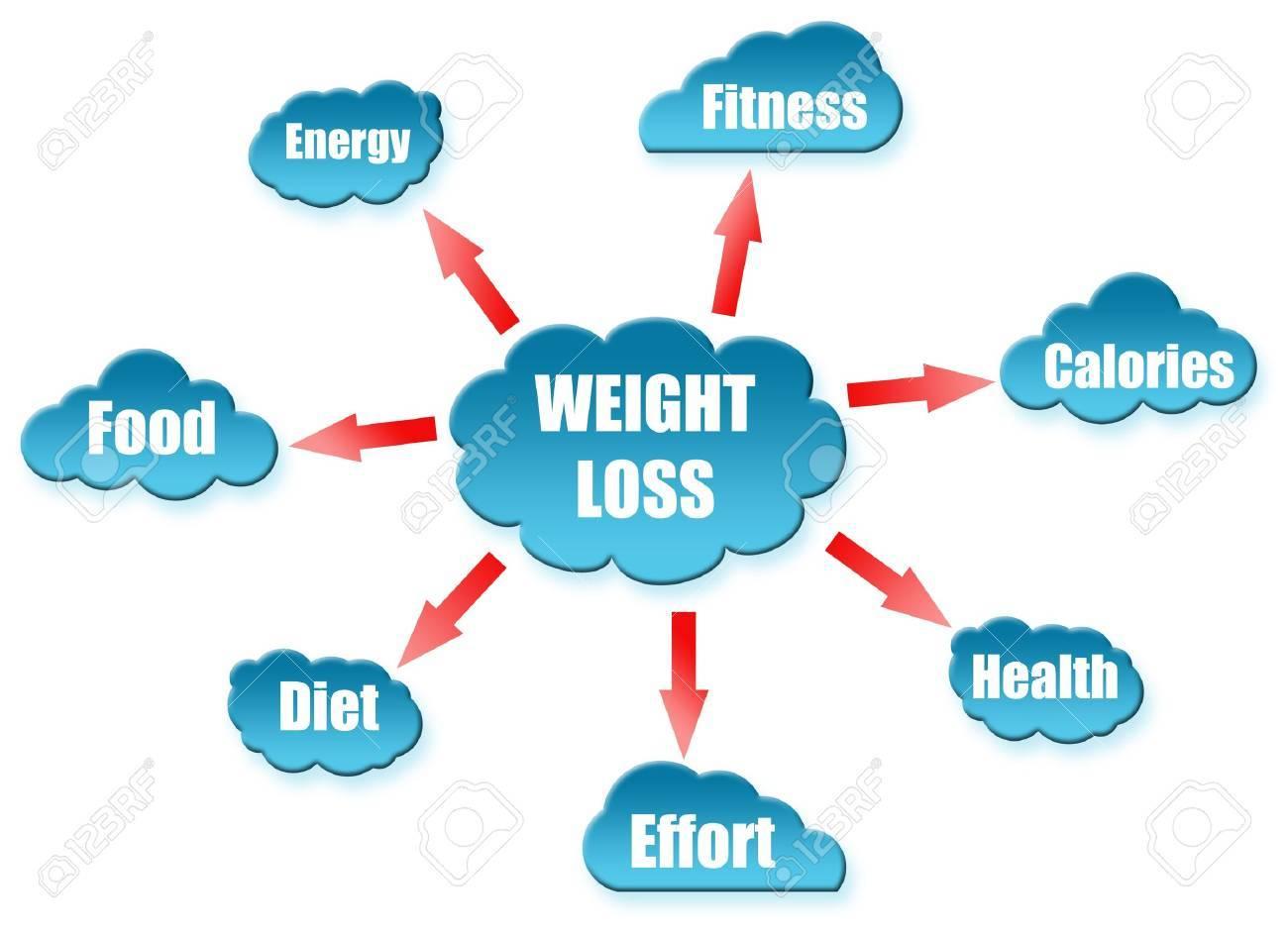 Weight word on cloud scheme Stock Photo - 11615066