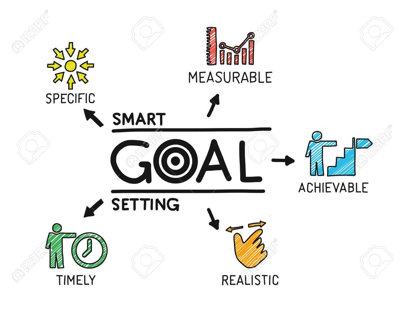 Smart Goal Setting. Chart with keywords and icons. Sketch - 61461361